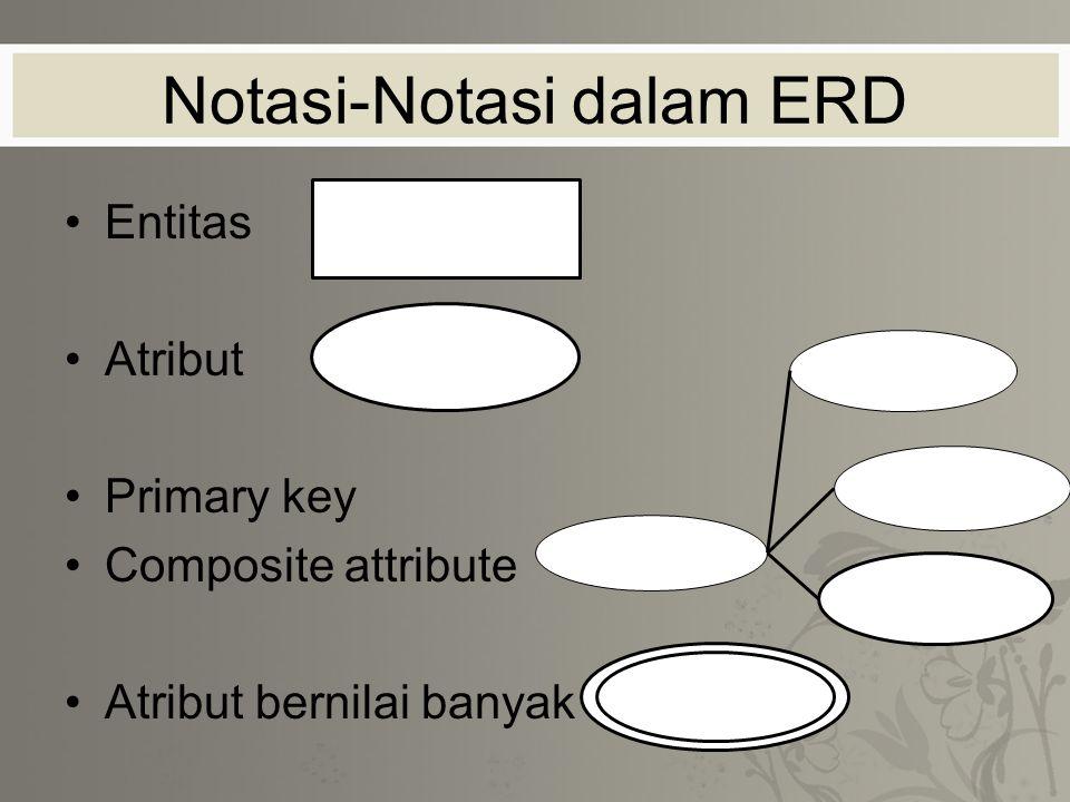 Notasi-Notasi dalam ERD Entitas Atribut Primary key Composite attribute Atribut bernilai banyak