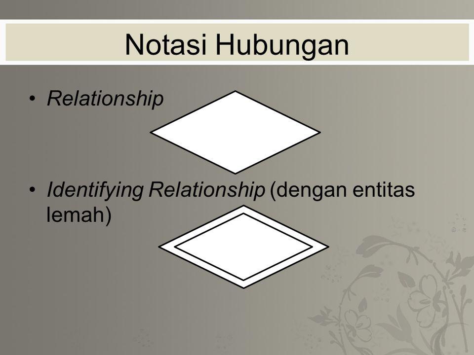 Notasi Hubungan Relationship Identifying Relationship (dengan entitas lemah)