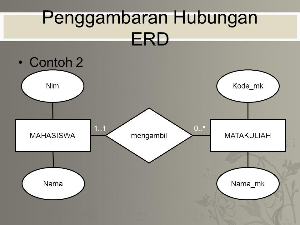 Penggambaran Hubungan ERD Contoh 2 0..*1..1 MAHASISWAMATAKULIAH mengambil Nim Nama Kode_mk Nama_mk