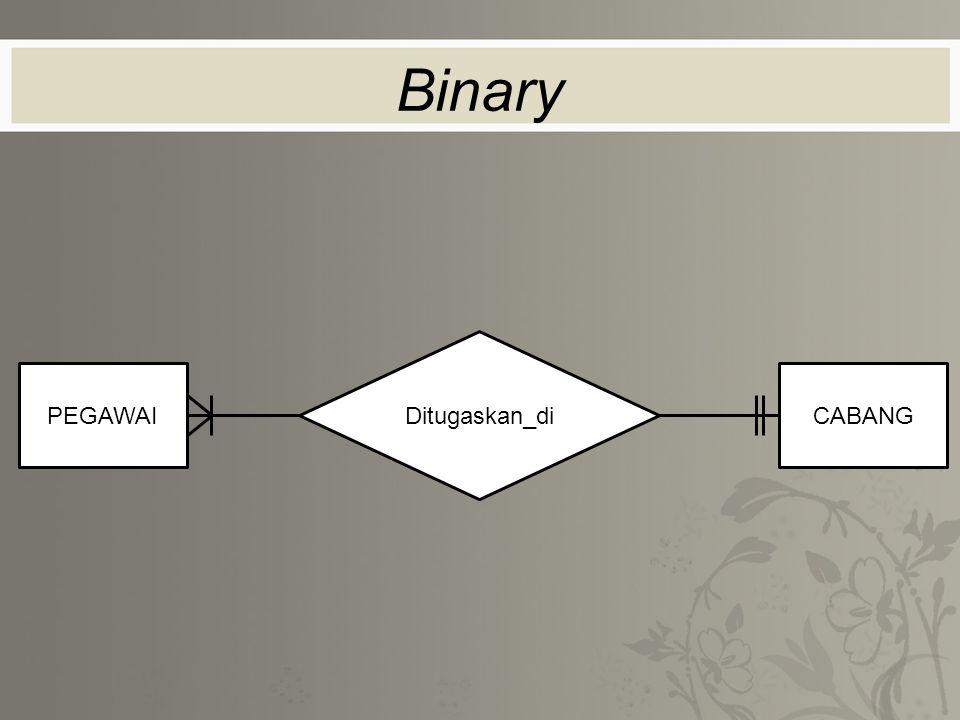 Binary Ditugaskan_di PEGAWAICABANG