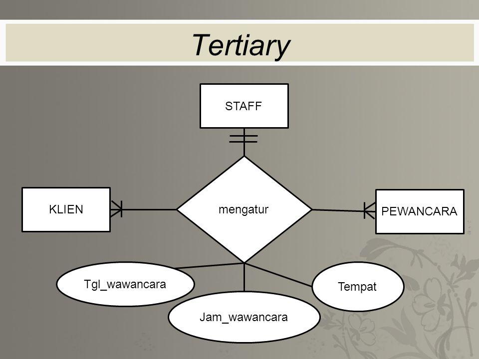 Tertiary Jam_wawancara STAFF PEWANCARA KLIEN mengatur Tgl_wawancara Tempat