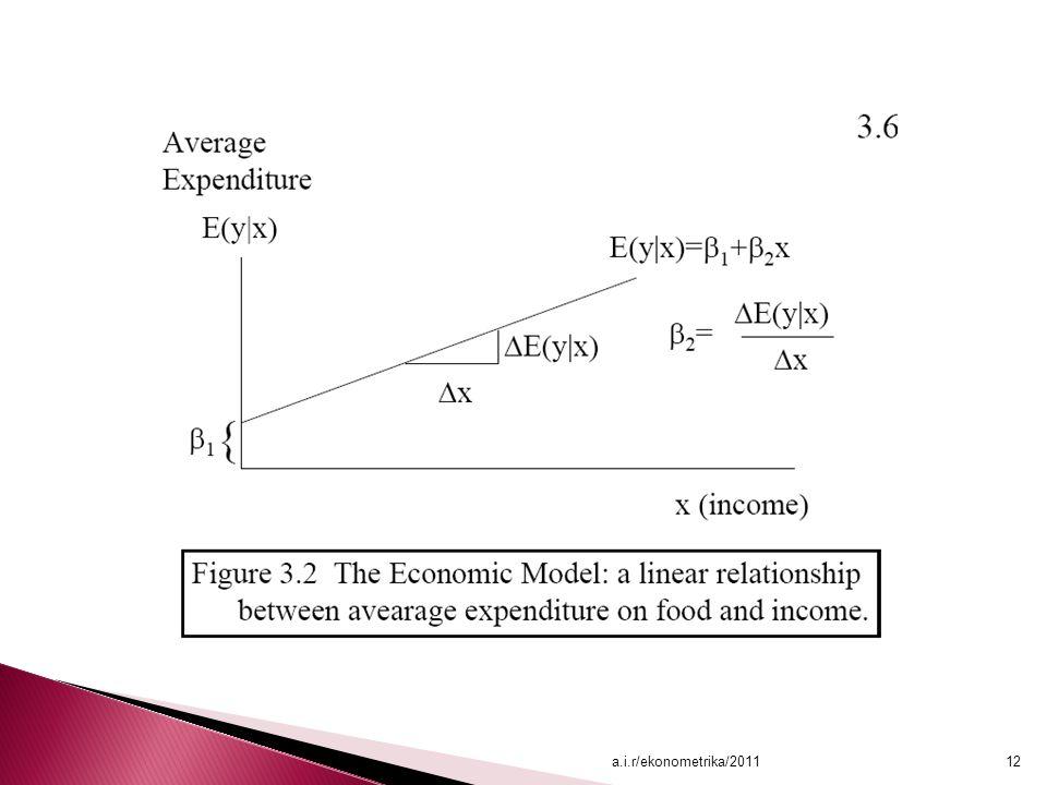 a.i.r/ekonometrika/201112