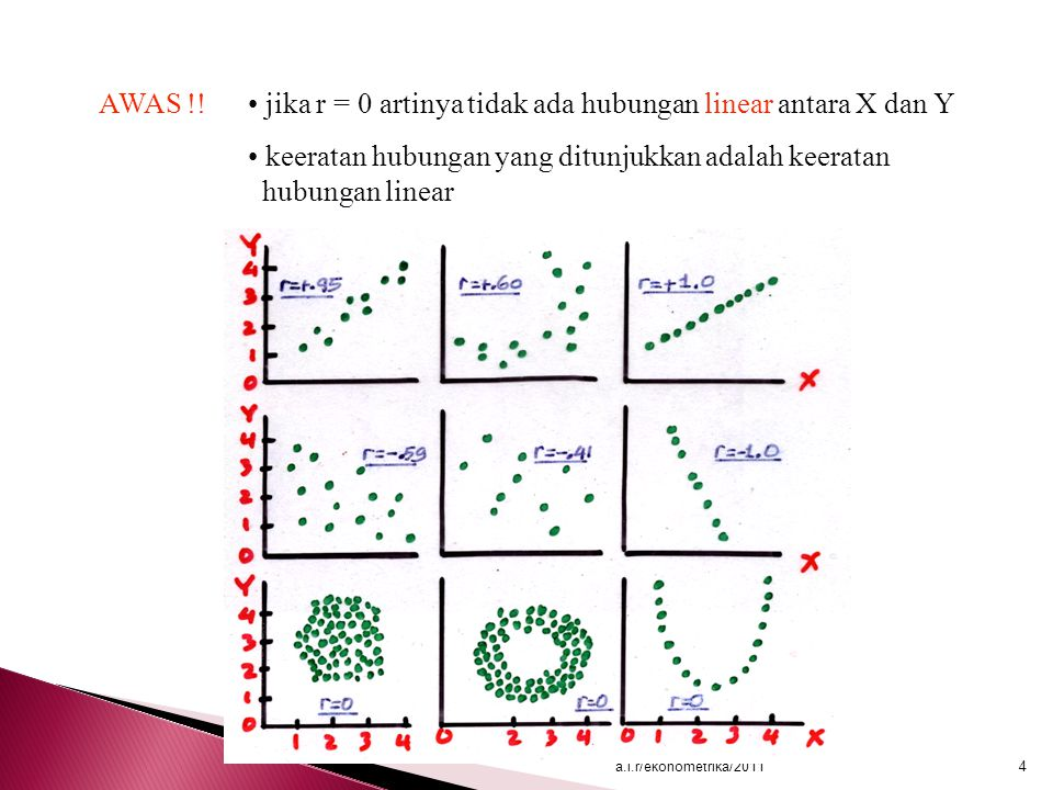  Linier dalam Variabel LinierE(Y  X i )=  o +  1 X i +  i Non Linier E(Y  Xi)=  o +  1 X i 2 +  i E(Y  Xi)=  o +  1 (1/X i ) +  i  Linier dalam Parameter Dalam hal ini yang dimaksud linier adalah linier dalam parameter a.i.r/ekonometrika/201115 E(YX i )=  o +  1 2 X i +  i