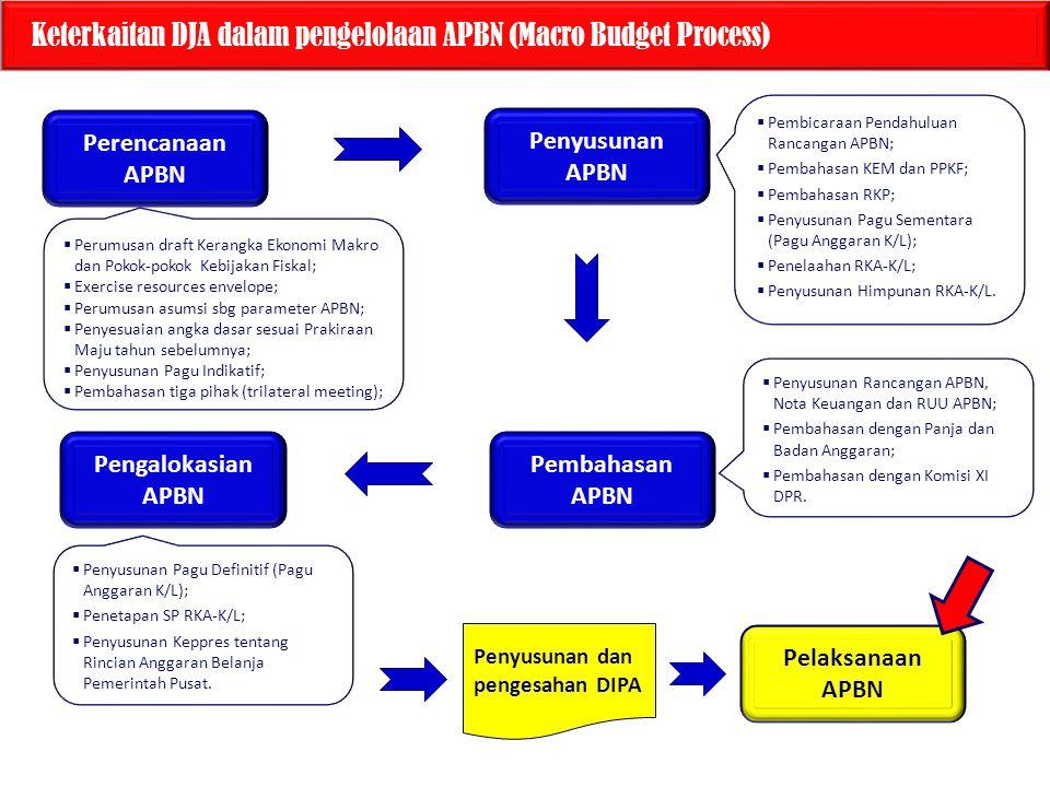 Perencanaan APBN Keterkaitan DJA dalam pengelolaan APBN (Macro Budget Process)  Perumusan draft Kerangka Ekonomi Makro dan Pokok-pokok Kebijakan Fiskal;  Exercise resources envelope;  Perumusan asumsi sbg parameter APBN;  Penyesuaian angka dasar sesuai Prakiraan Maju tahun sebelumnya;  Penyusunan Pagu Indikatif;  Pembahasan tiga pihak (trilateral meeting);  Pembicaraan Pendahuluan Rancangan APBN;  Pembahasan KEM dan PPKF;  Pembahasan RKP;  Penyusunan Pagu Sementara (Pagu Anggaran K/L);  Penelaahan RKA-K/L;  Penyusunan Himpunan RKA-K/L.