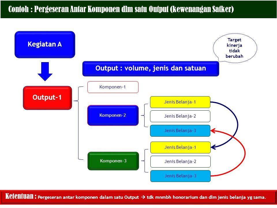 Kegiatan A Output-1 Komponen-1 Komponen-2 Jenis Belanja-1 Output : volume, jenis dan satuan Target kinerja tidak berubah Ketentuan : Pergeseran antar komponen dalam satu Output  tdk mnmbh honorarium dan dlm jenis belanja yg sama.