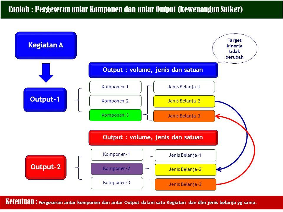 Contoh : Pergeseran antar Komponen dan antar Output (kewenangan Satker) Kegiatan A Output-1 Komponen-1 Komponen-2 Komponen-3 Jenis Belanja-1 Output : volume, jenis dan satuan Target kinerja tidak berubah Ketentuan : Pergeseran antar komponen dan antar Output dalam satu Kegiatan dan dlm jenis belanja yg sama.
