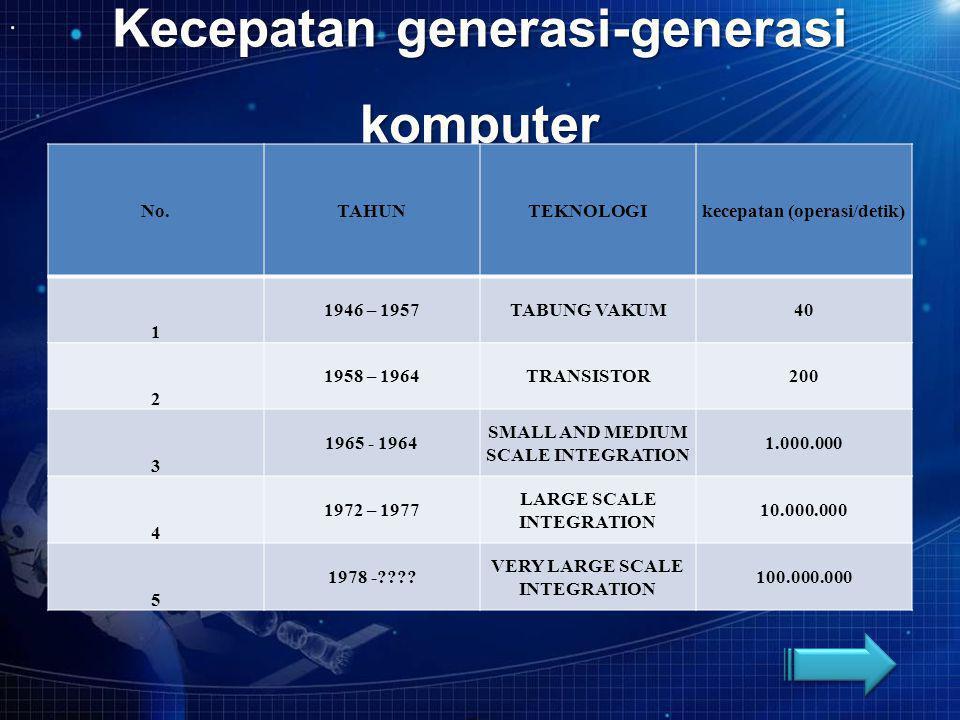 Kecepatan generasi-generasi komputer No.TAHUNTEKNOLOGIkecepatan (operasi/detik) 1 1946 – 1957TABUNG VAKUM40 2 1958 – 1964TRANSISTOR200 3 1965 - 1964 S