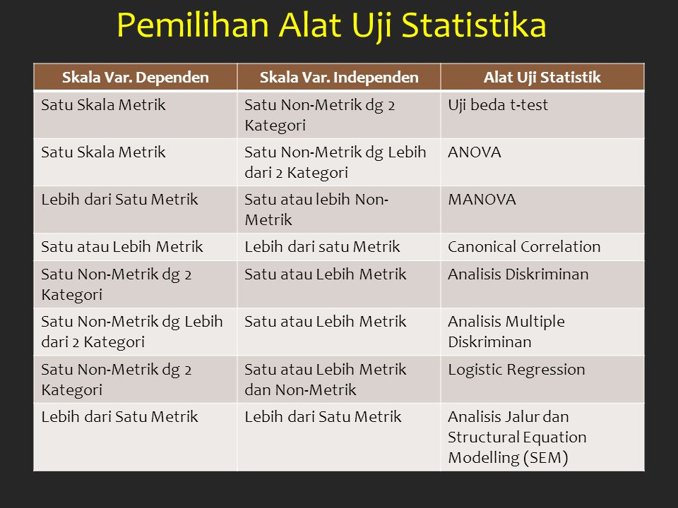Pemilihan Alat Uji Statistika Skala Var. DependenSkala Var. IndependenAlat Uji Statistik Satu Skala MetrikSatu Non-Metrik dg 2 Kategori Uji beda t-tes