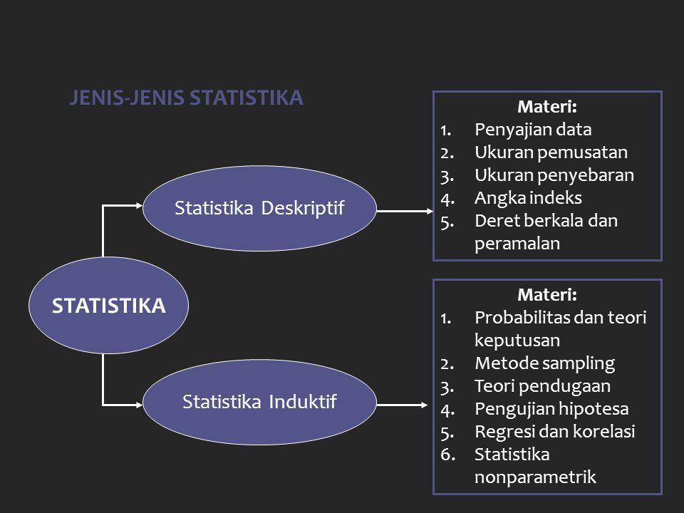 JENIS-JENIS DATA DATA Data Kualitatif Data Kuantitatif Data Diskret Data Kontinu 1.Jenis kelamin 2.Warna kesayangan 3.Asal suku, dll 1.Jumlah mobil 2.Jumlah staf 3.Jumlah TV, dll 1.Berat badan 2.Jarak kota 3.Luas rumah, dll Pengertian Statistika Bab 1