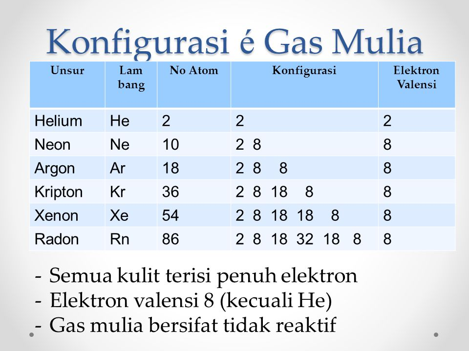 Konfigurasi é Gas Mulia UnsurLam bang No AtomKonfigurasiElektron Valensi HeliumHe222 NeonNe102 88 ArgonAr182 8 88 KriptonKr362 8 18 88 XenonXe542 8 18 18 88 RadonRn862 8 18 32 18 88 -Semua kulit terisi penuh elektron -Elektron valensi 8 (kecuali He) -Gas mulia bersifat tidak reaktif