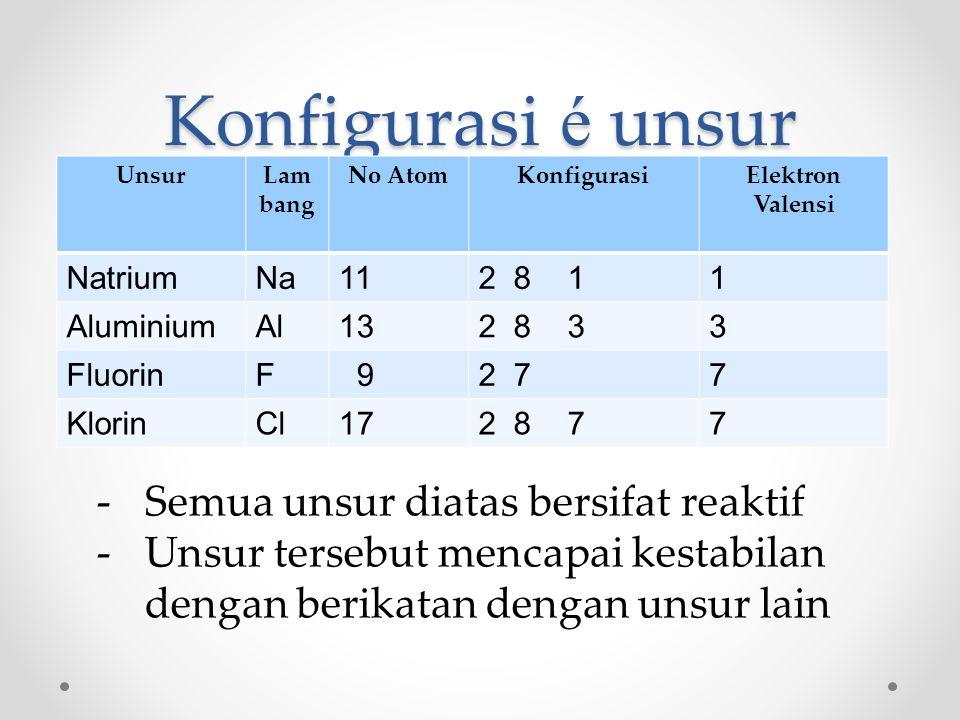 Konfigurasi é unsur UnsurLam bang No AtomKonfigurasiElektron Valensi NatriumNa112 8 11 AluminiumAl132 8 33 FluorinF 92 77 KlorinCl172 8 77 -Semua unsur diatas bersifat reaktif -Unsur tersebut mencapai kestabilan dengan berikatan dengan unsur lain