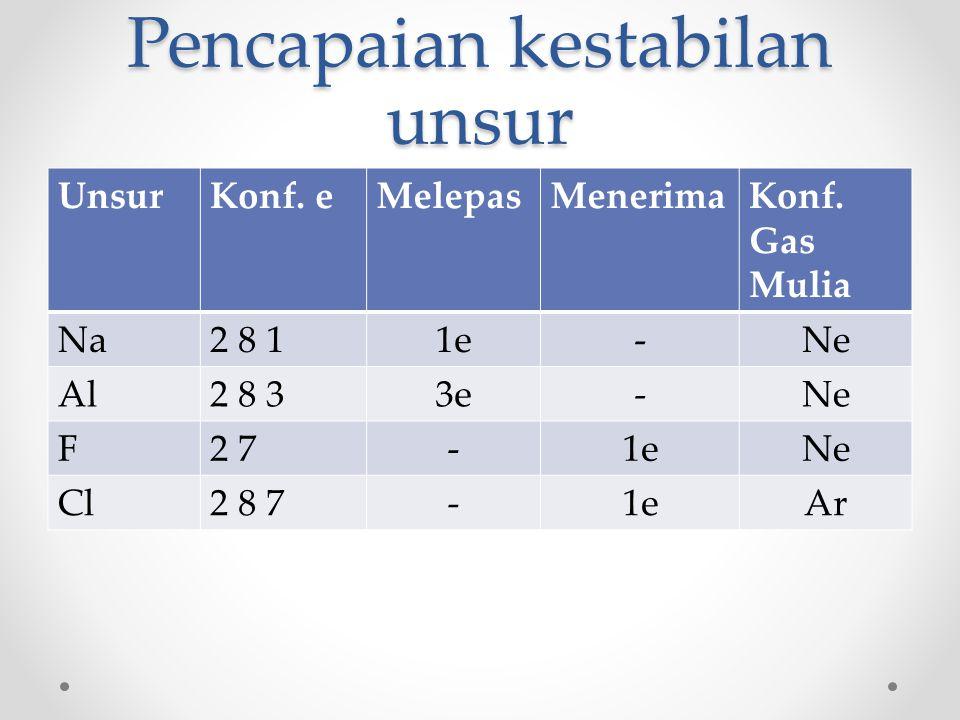 Pencapaian kestabilan unsur UnsurKonf. eMelepasMenerimaKonf. Gas Mulia Na2 8 11e-Ne Al2 8 33e-Ne F2 7-1eNe Cl2 8 7-1eAr