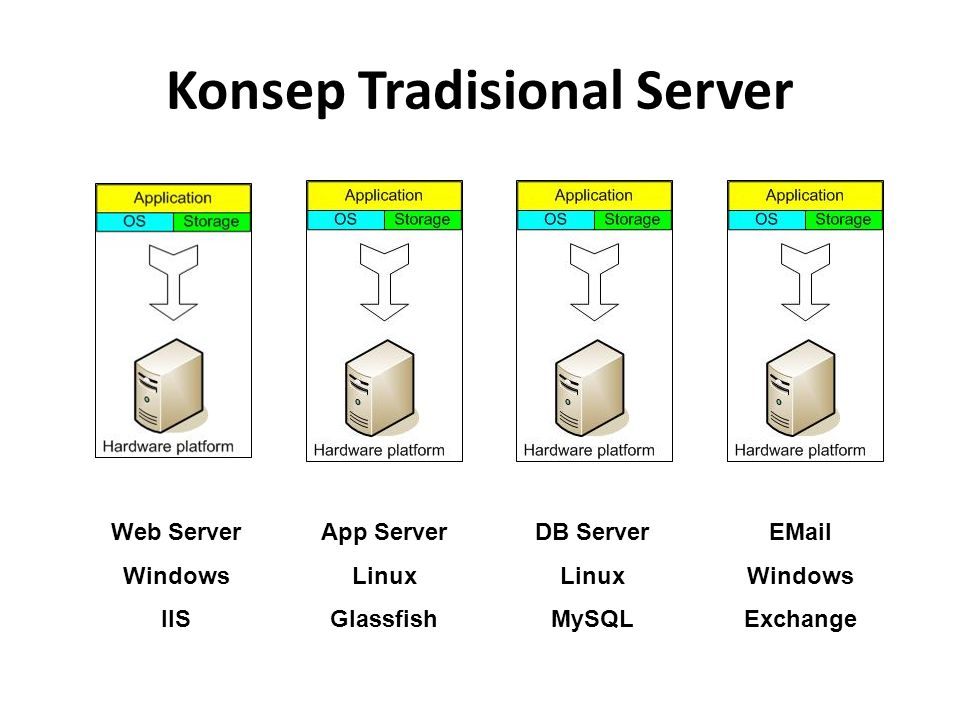 Konsep Tradisional Server Web Server Windows IIS App Server Linux Glassfish DB Server Linux MySQL EMail Windows Exchange