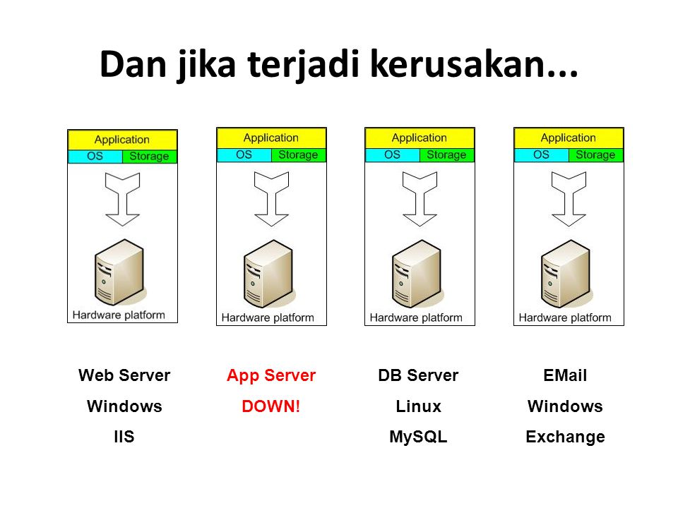 Dan jika terjadi kerusakan... Web Server Windows IIS App Server DOWN! DB Server Linux MySQL EMail Windows Exchange