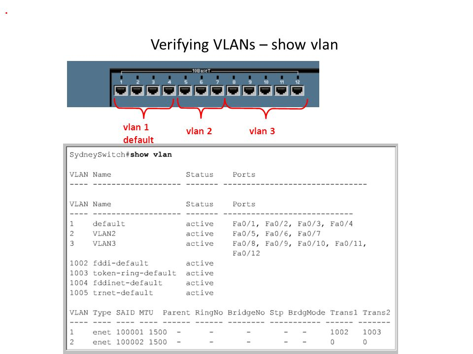 Verifying VLANs – show vlan vlan 3vlan 2 vlan 1 default.