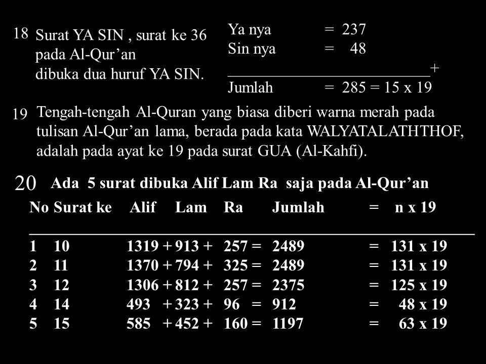 21 Ada 6 surat dibuka Alif Lam Mim saja pada Al-Qur'an NoSurat ke Alif Lam Mim Jumlah= n x 19 ______________________________________________________ 124502 +3202 +2195 = 9899 = 521 x 19 232521 +1892 +1249 = 5662= 298 x 19 329 744 + 554 + 344 = 1672= 88 x 19 430 544 + 393 + 317 = 1254= 66 x 19 531 347 + 297 + 173 = 817= 43 x 19 632 257 + 155 + 158 = 570= 30 x 19 ______________________________________________________+ Jumlah= 1046 x 19 Dalam pelajaran selanjutnya kita menemukan bahwa 1046 ini benar kode Alif Lam Mim
