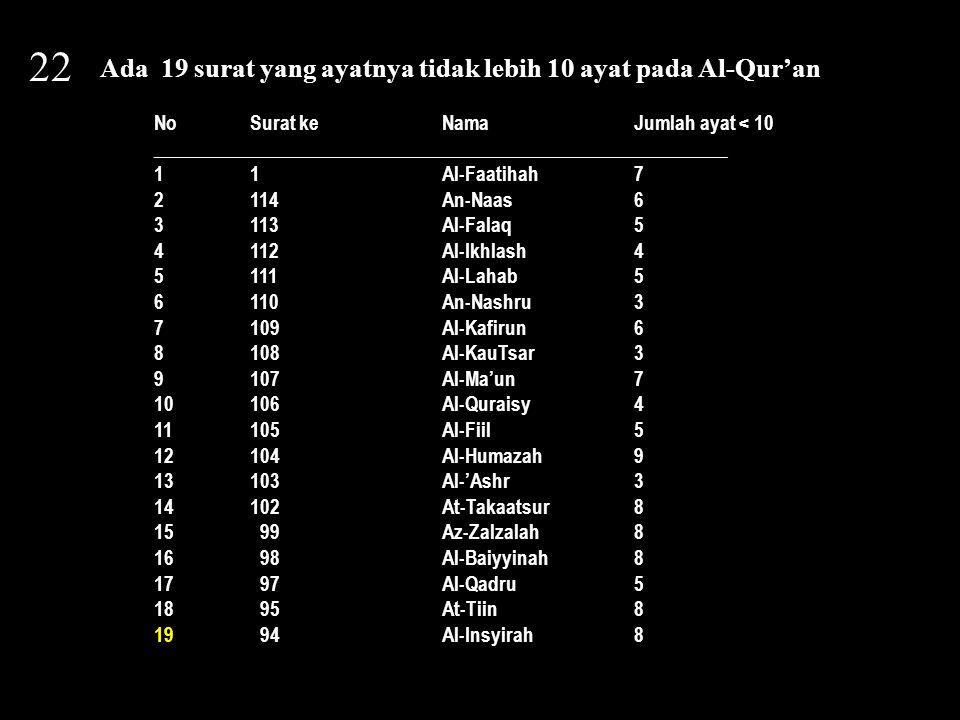 23 Ada 29 surat pada Al-Qur'an yang dibuka huruf Abjad.