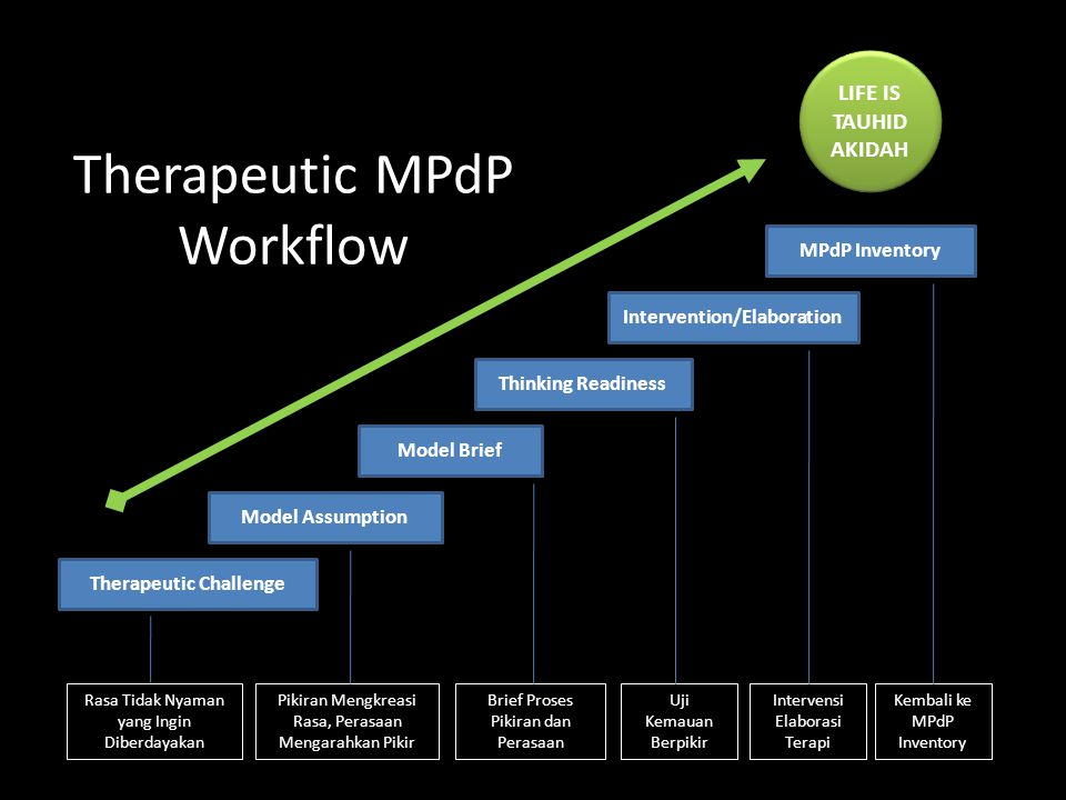 Therapeutic MPdP Workflow LIFE IS TAUHID AKIDAH LIFE IS TAUHID AKIDAH Therapeutic Challenge Model Assumption Model Brief Thinking Readiness Interventi