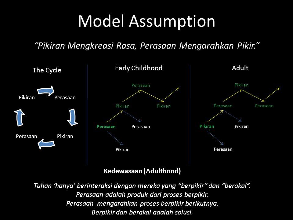 Model Assumption Pikiran Mengkreasi Rasa, Perasaan Mengarahkan Pikir. Perasaan PikiranPerasaan Pikiran Kedewasaan (Adulthood) Tuhan 'hanya' berinteraksi dengan mereka yang berpikir dan berakal .