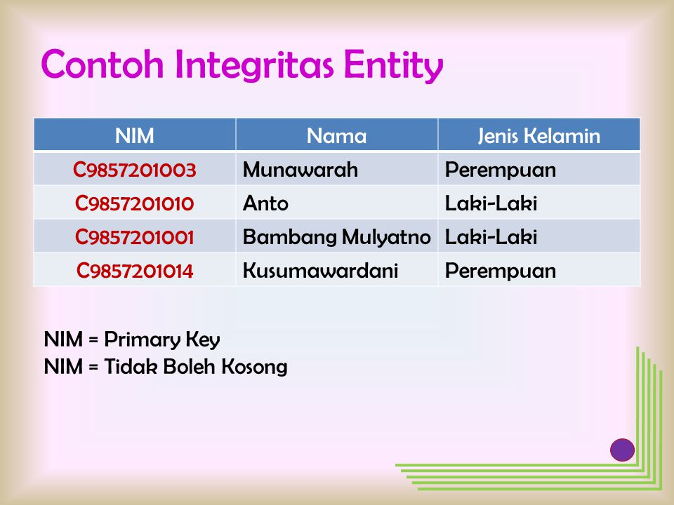 Contoh Integritas Entity NIMNamaJenis Kelamin C9857201003MunawarahPerempuan C9857201010AntoLaki-Laki C9857201001Bambang MulyatnoLaki-Laki C9857201014K