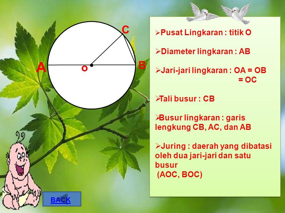 C B  Pusat Lingkaran : titik O  Diameter lingkaran : AB  Jari-jari lingkaran : OA = OB = OC  Tali busur : CB  Busur lingkaran : garis lengkung CB, AC, dan AB  Juring : daerah yang dibatasi oleh dua jari-jari dan satu busur (AOC, BOC) A o BACK