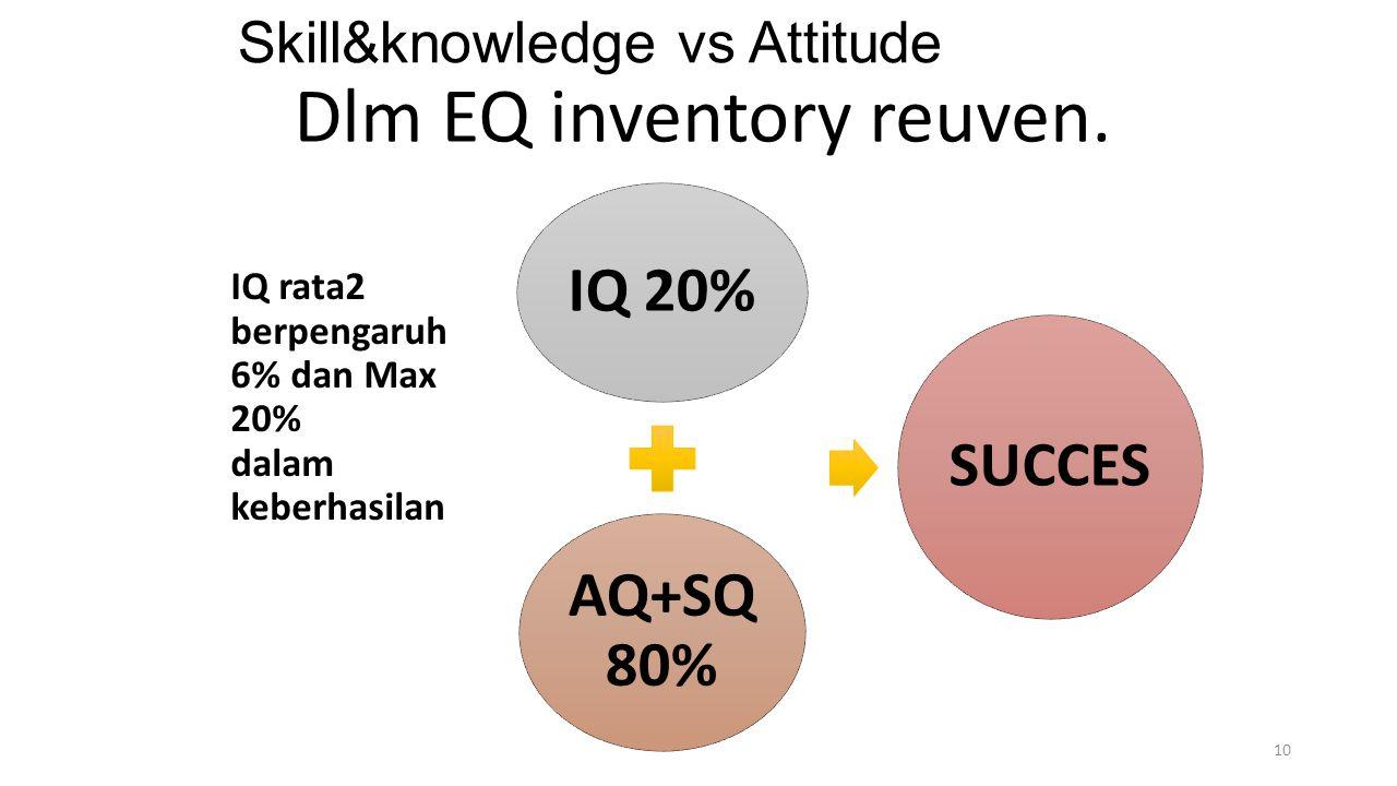 Skill&knowledge vs Attitude IQ rata2 berpengaruh 6% dan Max 20% dalam keberhasilan 10 IQ 20% AQ+SQ 80% SUCCES Dlm EQ inventory reuven.