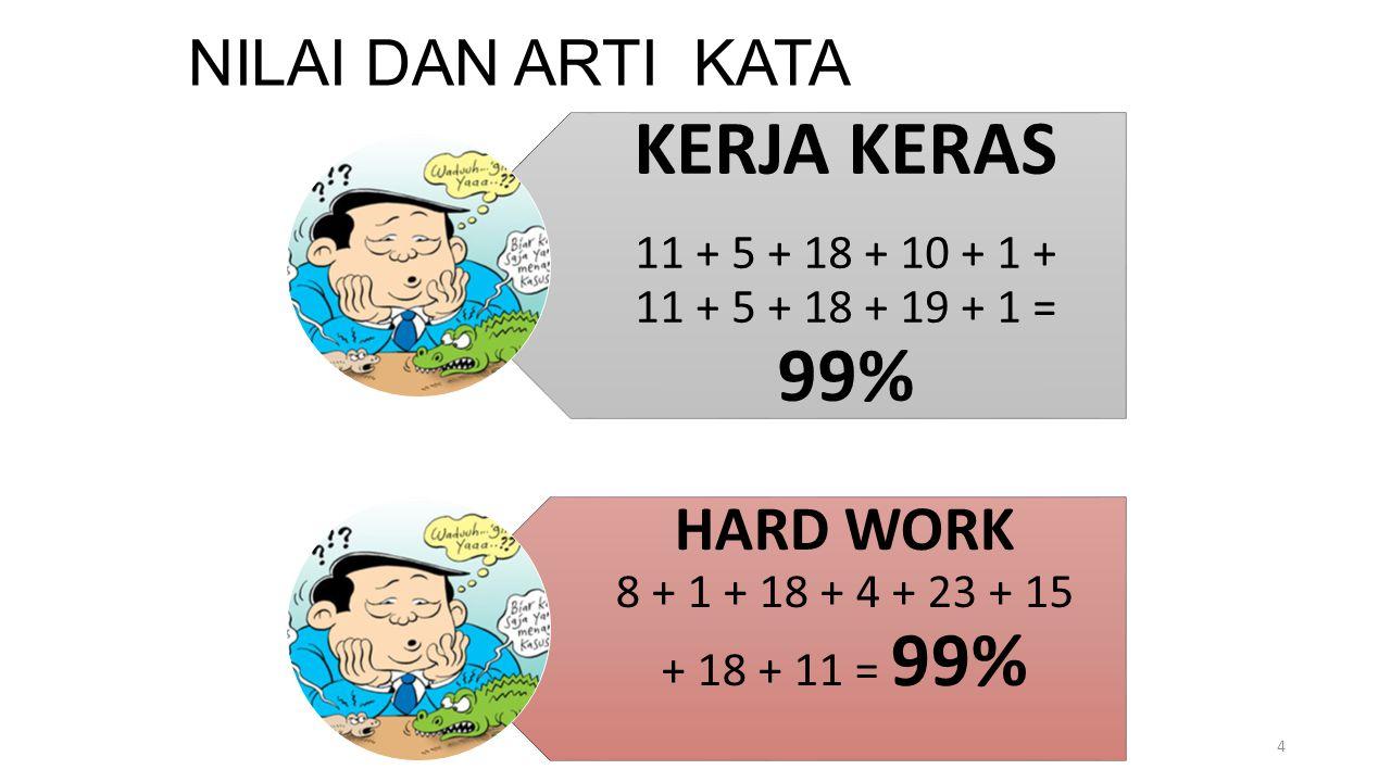 NILAI DAN ARTI KATA KERJA KERAS 11 + 5 + 18 + 10 + 1 + 11 + 5 + 18 + 19 + 1 = 99% HARD WORK 8 + 1 + 18 + 4 + 23 + 15 + 18 + 11 = 99% 4