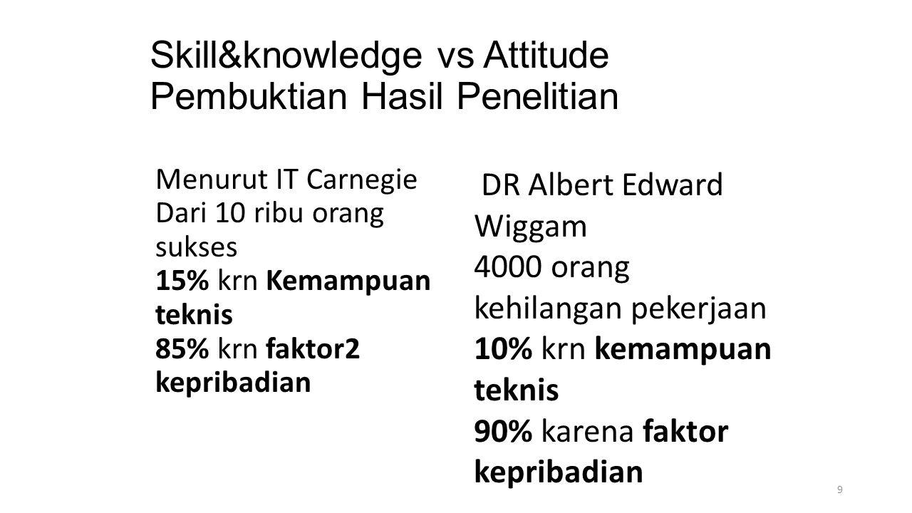 Skill&knowledge vs Attitude Pembuktian Hasil Penelitian Menurut IT Carnegie Dari 10 ribu orang sukses 15% krn Kemampuan teknis 85% krn faktor2 kepriba