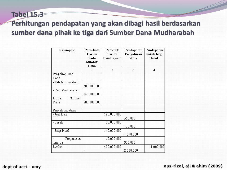 dept of acct - umy aps-rizal, aji & ahim (2009) Tabel 15.3 Perhitungan pendapatan yang akan dibagi hasil berdasarkan sumber dana pihak ke tiga dari Su