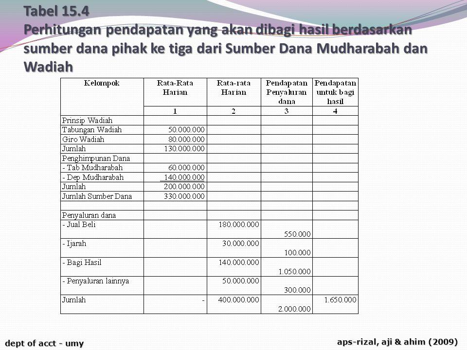 dept of acct - umy aps-rizal, aji & ahim (2009) Tabel 15.4 Perhitungan pendapatan yang akan dibagi hasil berdasarkan sumber dana pihak ke tiga dari Su