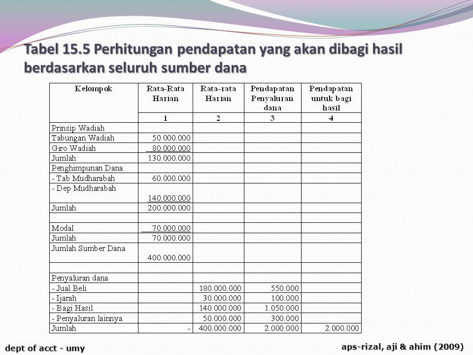 dept of acct - umy aps-rizal, aji & ahim (2009) Tabel 15.5 Perhitungan pendapatan yang akan dibagi hasil berdasarkan seluruh sumber dana