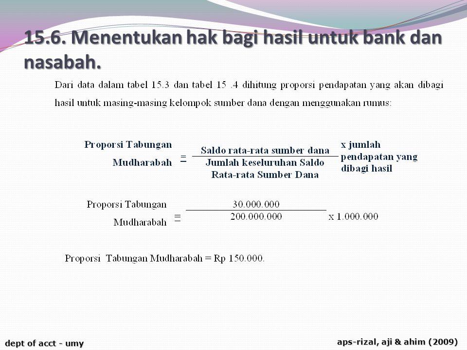 dept of acct - umy aps-rizal, aji & ahim (2009) 15.6. Menentukan hak bagi hasil untuk bank dan nasabah.