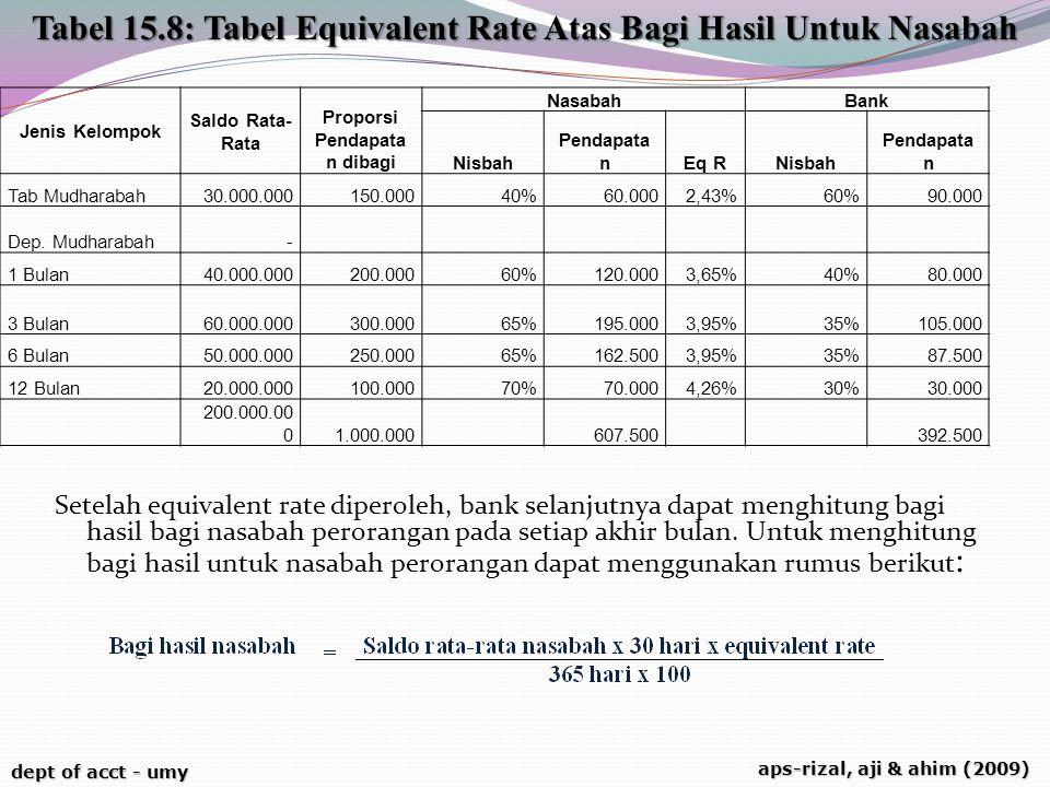 dept of acct - umy aps-rizal, aji & ahim (2009) Setelah equivalent rate diperoleh, bank selanjutnya dapat menghitung bagi hasil bagi nasabah peroranga