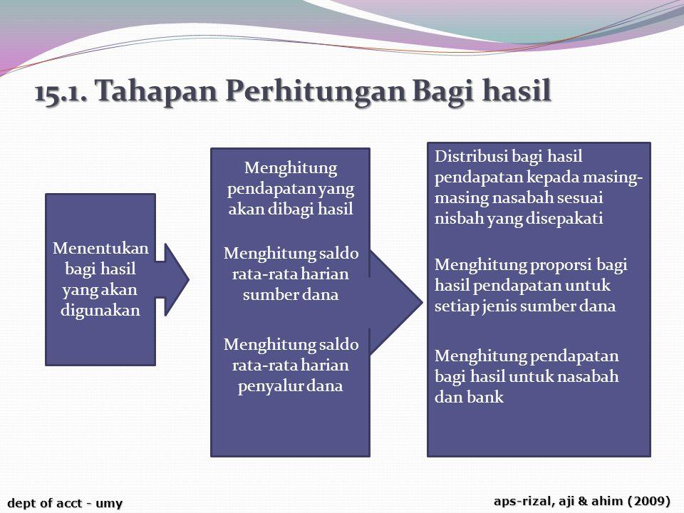 dept of acct - umy aps-rizal, aji & ahim (2009) 15.1. Tahapan Perhitungan Bagi hasil Menghitung pendapatan yang akan dibagi hasil Menghitung saldo rat