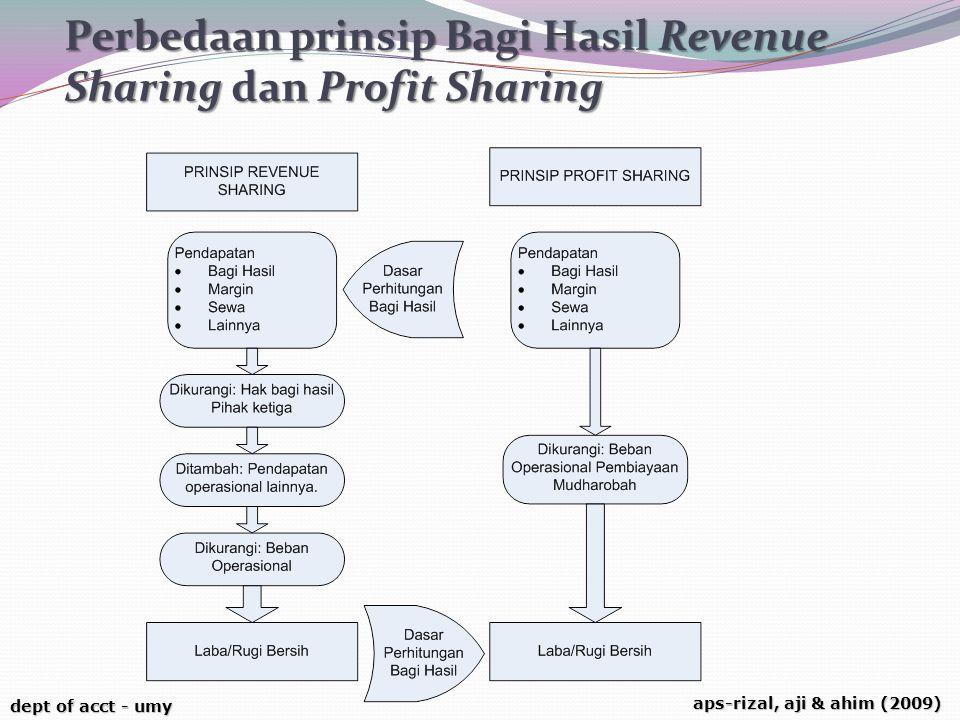 dept of acct - umy aps-rizal, aji & ahim (2009) Perbedaan prinsip Bagi Hasil Revenue Sharing dan Profit Sharing