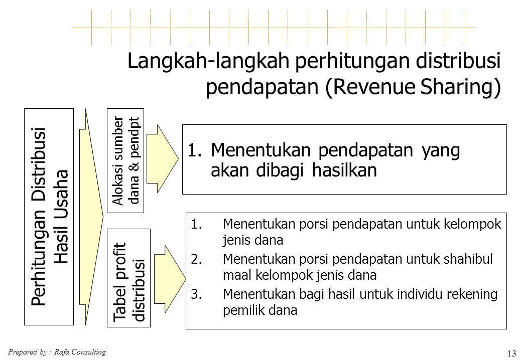 Prepared by : Rafa Consulting 13 Langkah-langkah perhitungan distribusi pendapatan (Revenue Sharing) 1.Menentukan porsi pendapatan untuk kelompok jeni