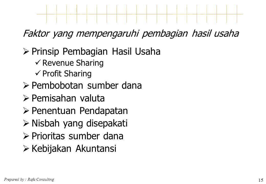Prepared by : Rafa Consulting 15 Faktor yang mempengaruhi pembagian hasil usaha  Prinsip Pembagian Hasil Usaha Revenue Sharing Profit Sharing  Pembo