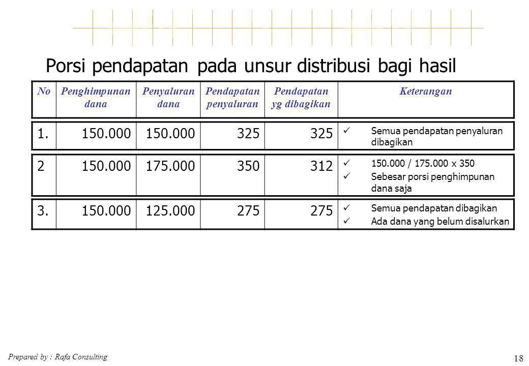 Prepared by : Rafa Consulting 18 Porsi pendapatan pada unsur distribusi bagi hasil NoPenghimpunan dana Penyaluran dana Pendapatan penyaluran Pendapata
