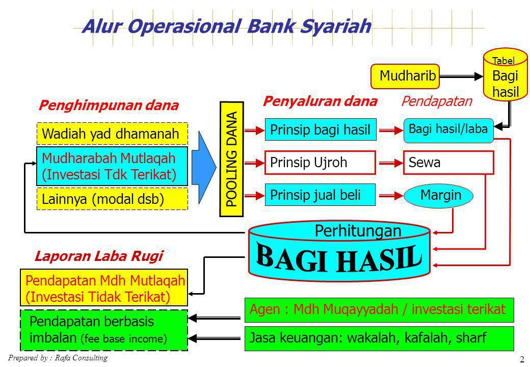 Prepared by : Rafa Consulting 2 Alur Operasional Bank Syariah Lainnya (modal dsb) POOLING DANA Prinsip bagi hasil Prinsip jual beli Bagi hasil/laba Ma