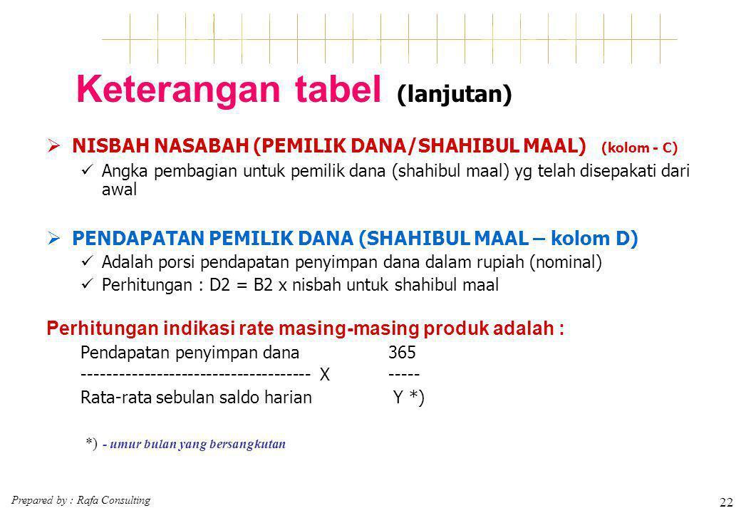 Prepared by : Rafa Consulting 22 Keterangan tabel (lanjutan)  NISBAH NASABAH (PEMILIK DANA/SHAHIBUL MAAL) (kolom - C) Angka pembagian untuk pemilik d