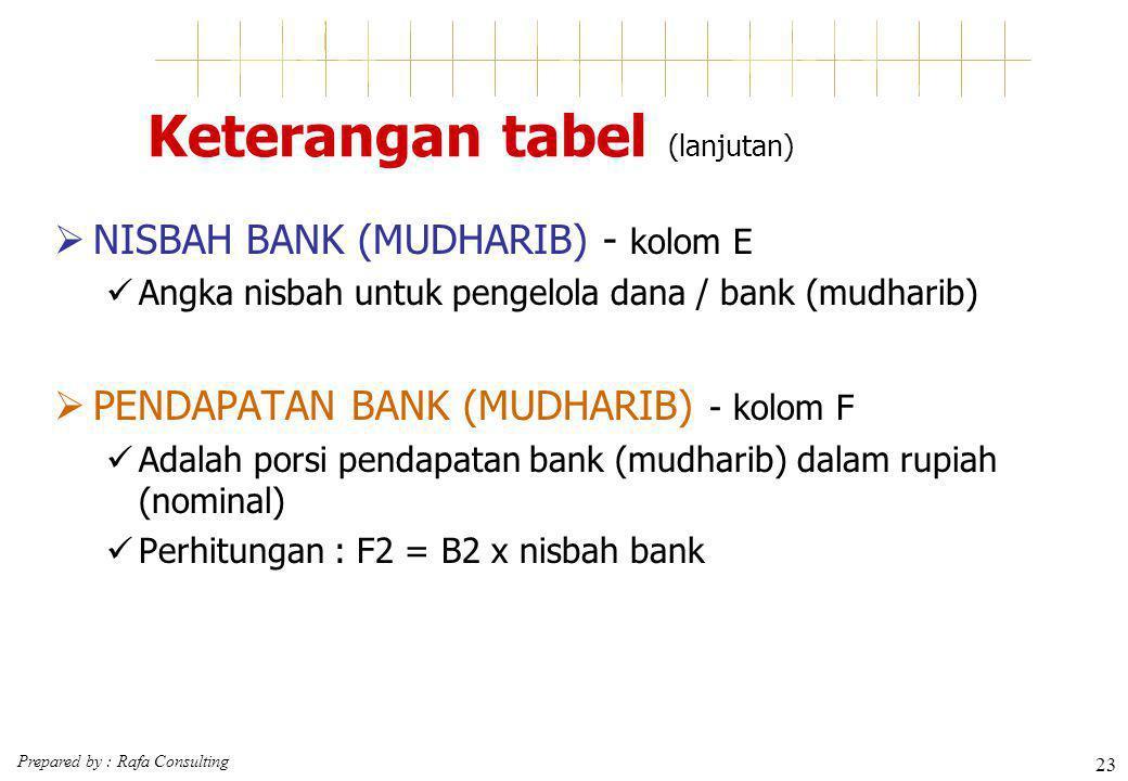 Prepared by : Rafa Consulting 23 Keterangan tabel (lanjutan)  NISBAH BANK (MUDHARIB) - kolom E Angka nisbah untuk pengelola dana / bank (mudharib) 