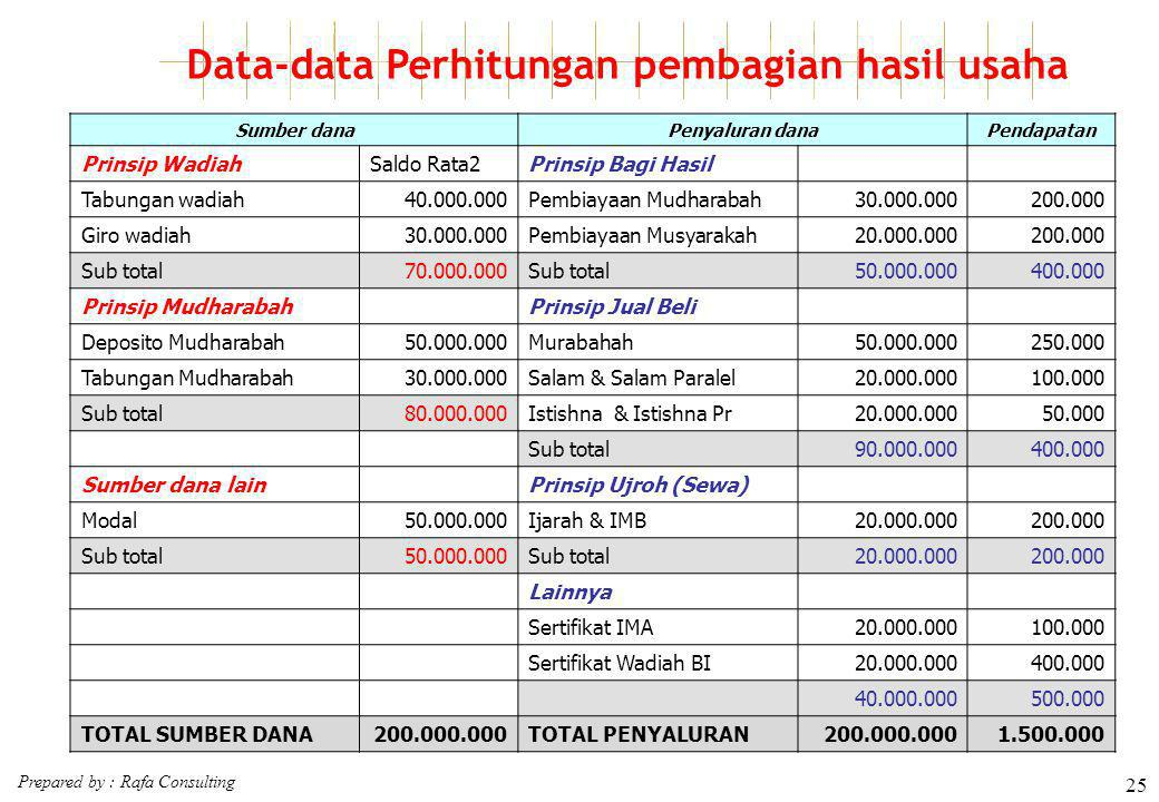 Prepared by : Rafa Consulting 25 Data-data Perhitungan pembagian hasil usaha Sumber danaPenyaluran danaPendapatan Prinsip WadiahSaldo Rata2Prinsip Bag