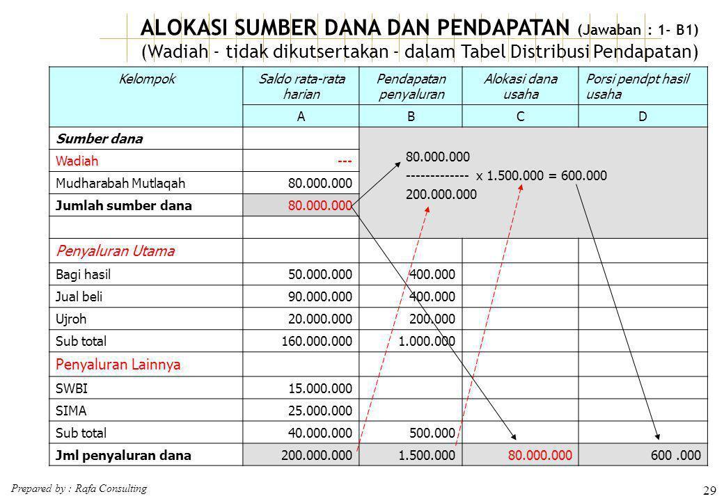 Prepared by : Rafa Consulting 29 ALOKASI SUMBER DANA DAN PENDAPATAN (Jawaban : 1- B1) (Wadiah - tidak dikutsertakan - dalam Tabel Distribusi Pendapata