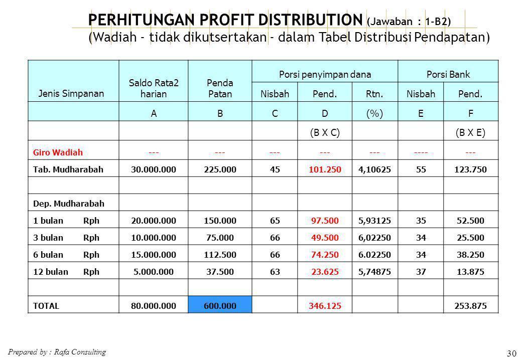 Prepared by : Rafa Consulting 30 PERHITUNGAN PROFIT DISTRIBUTION (Jawaban : 1-B2) (Wadiah - tidak dikutsertakan - dalam Tabel Distribusi Pendapatan) J