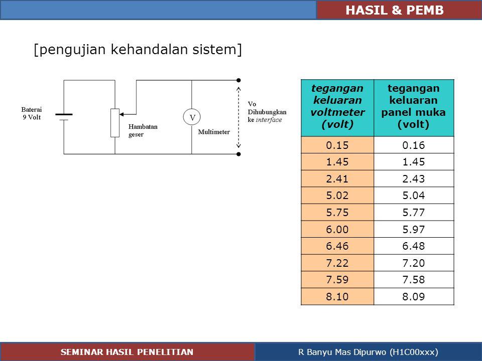 HASIL & PEMB [pengujian kehandalan sistem] tegangan keluaran voltmeter (volt) tegangan keluaran panel muka (volt) 0.150.16 1.45 2.412.43 5.025.04 5.75