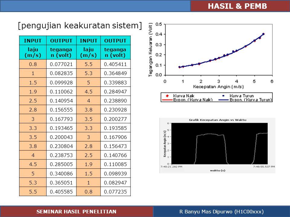 HASIL & PEMB [pengujian keakuratan sistem] INPUTOUTPUTINPUTOUTPUT laju (m/s) teganga n (volt) laju (m/s) teganga n (volt) 0.80.0770215.50.405411 10.08