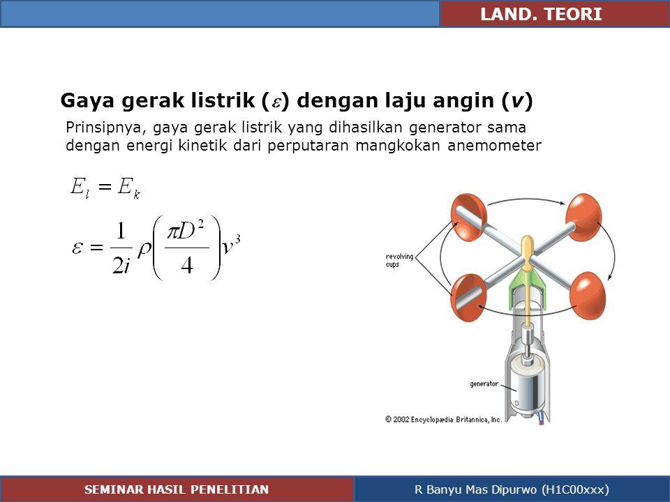 LAND. TEORI Gaya gerak listrik () dengan laju angin (v) Prinsipnya, gaya gerak listrik yang dihasilkan generator sama dengan energi kinetik dari perp
