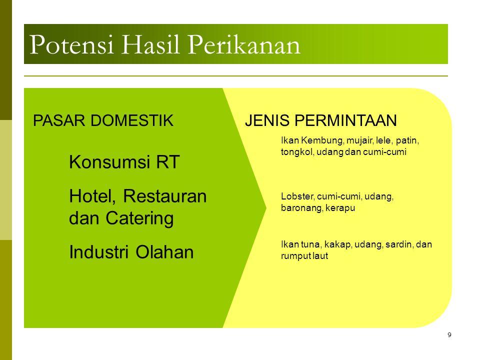 20 IKAN TEKNOLOGI PENGOLAHAN IKAN TANPA LIMBAH (WASTE) KULIT -Kerajinan Kulit -Gelatin -Kerupuk Kulit -Abon Ikan -Dendeng Ikan -Fish Body Oil (Keju, Produk Pasta) -Fish Jerky -Fish Protein Concentrate -Hakao dan Produk Din-Sum -Ikan Asap -Ikan Beku(Fillet, Utuh, Chunk, steak, dll) -Pindang/Ikan Duri Lunak -Ikan Kaleng -Ikan Kayu (Katsuo Bushi -Ikan Kering Asin/tawar -Keripik Ikan -Kerupuk Ikan -Mie Ikan -Permen Ikan -Produk Ekstrusi (camilan, Fish Finger) -Produk Fermentasi (Kecap Ikan, Terasi) -Breaded Produk (Fish Stick, Burger Ikan, Kaki Naga, Nugget Ikan, dll) -Asam Lemak Omega 3 -Gelatin -Tepung Tulang -Snack dari Tulang Ikan -Hisit (Ikan Hiu) -Hormon hipofisa DAGING -Udang Imitasi -Daging Kepiting Imitasi -Scallop Imitasi -Abalone Imitasi PROTEIN LARUT AIR -Protein Modifikasi -Food Additive (BTP), Emulsifier, Stabilizer) -Kerupuk Ikan -Petis -Edible Packaging -Enzim -Fish Oil -Fertilizer -Silase(Pakan Ternak) -Kecap Ikan -Kerupuk Tepung -Gelembung Renang -Isinglass -Clarifying Agent -Edible Packaging -Enkapsulasi TULANG, KEPALA, SIRIP KULIT JEROANAIR CUCIAN IKAN SURIMI KAMABOKO EDIBLE PACKAGING KAMABOKO -Fish Cake -Bakso -Otak-otak -Produk Sosis (Frankfurter, Winer, Bologna, Cocktail) -Edible Film -Edible Coating SEAFOOD ANALOG DAGING