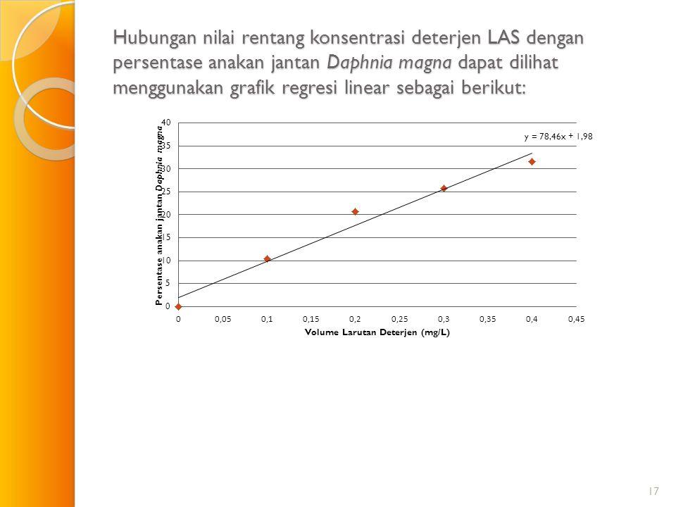 Hubungan nilai rentang konsentrasi deterjen LAS dengan persentase anakan jantan Daphnia magna dapat dilihat menggunakan grafik regresi linear sebagai