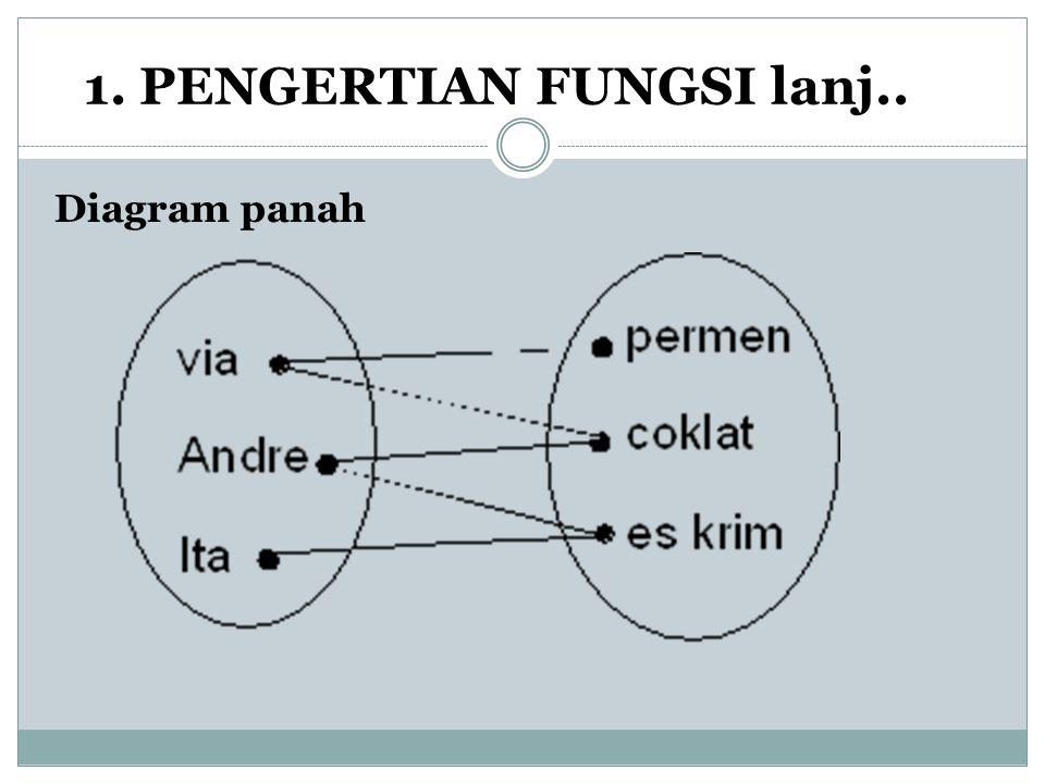 1. PENGERTIAN FUNGSI lanj.. Diagram panah